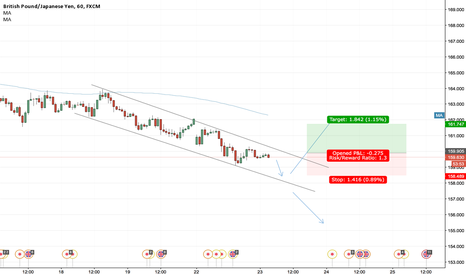 GBPJPY: GBP/JPY Descending Channel