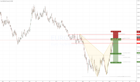 EURGBP: EURGBP - Giant bearish bat pattern completed