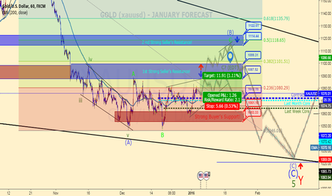 XAUUSD: GOLD (GC, XAUUSD) - JANUARY INTRADAY FORECAST