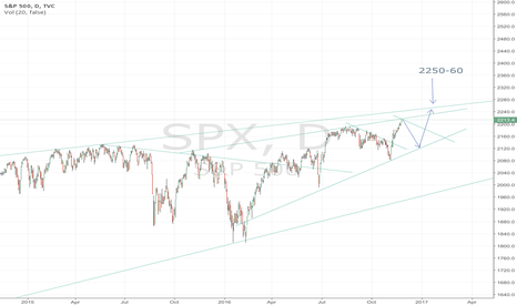 SPX: SPX