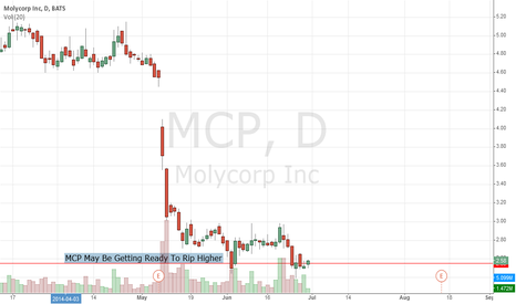 MCP: $MCP May Be Getting Ready To Rip Higher