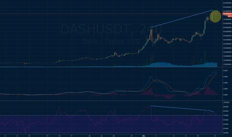 DASHUSDT: DASH - time to short?