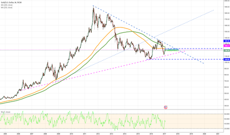 XAUUSD: GOLD - Weekly - Gold Bears NOT DONE YET - Calling LOWS