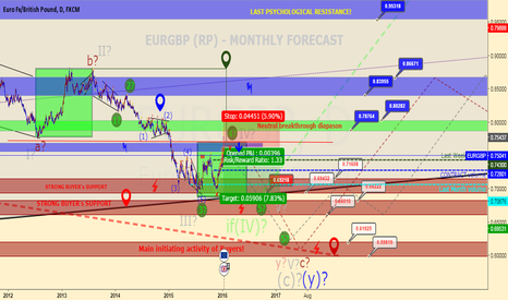 EURGBP: EURGBP (RP) - Downtrend continue