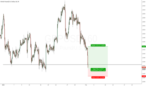 GBPUSD: Looking for some upside in GBPUSD