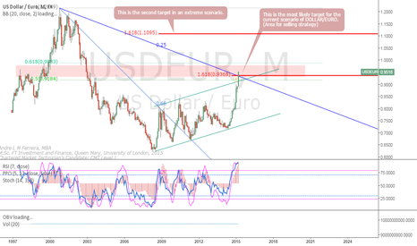 USDEUR: Is it time to Sell USD/EUR?