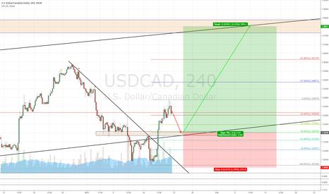 USDCAD: USDCAD Long (but wait for retracement first)