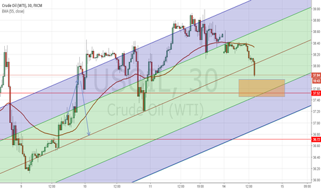 USOIL: Crude Oil buy zone around 37.50
