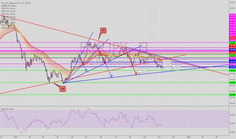 EURJPY: ユーロ円予想