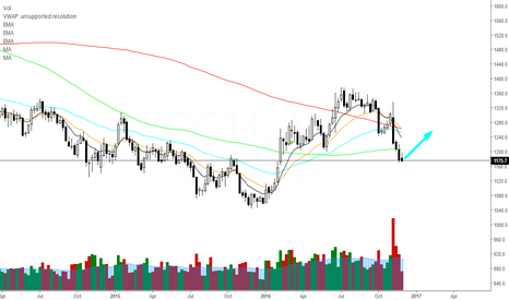 GC1!: Gold at support, looking to go long