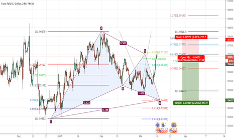 EURUSD: EURUSD  potential gartley pattern - short opportunit200 pips