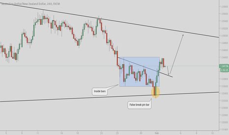 AUDNZD: AUDNZD inside bars and false break pin bar