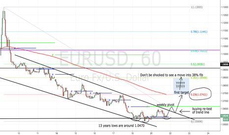 "EURUSD: I'm very short term ""long"" here- looking for 100+ pips"