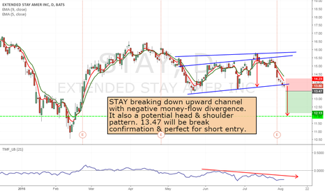 STAY: STAY to short from 13.47