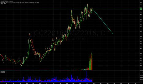 GCZ2016/HGZ2016: Big Money Trade - Gold to Copper Ratio - Yes its risky!!