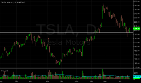TSLA: TSLA: Holding off of the quarterly pivot. so far...