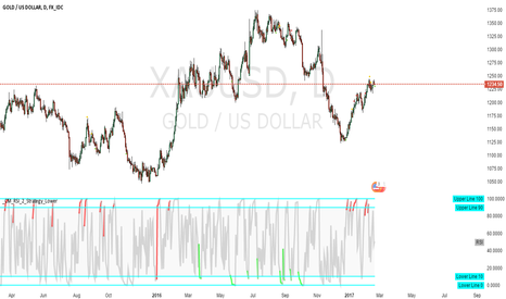 XAUUSD: gold-day-rsi-green_short-red_long