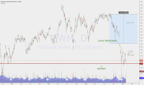 EWM: Long Malaysia trade (with EWM ETF)