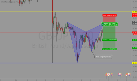 GBPJPY: Potential Gartley pattern on GBPJPY