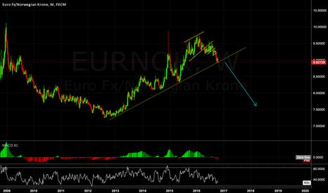 EURNOK: EURNOK weekly overview