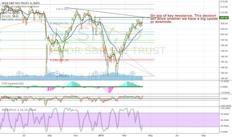 SPY: Testing long term downward trend line