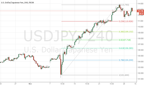 USDJPY: Time for retracement