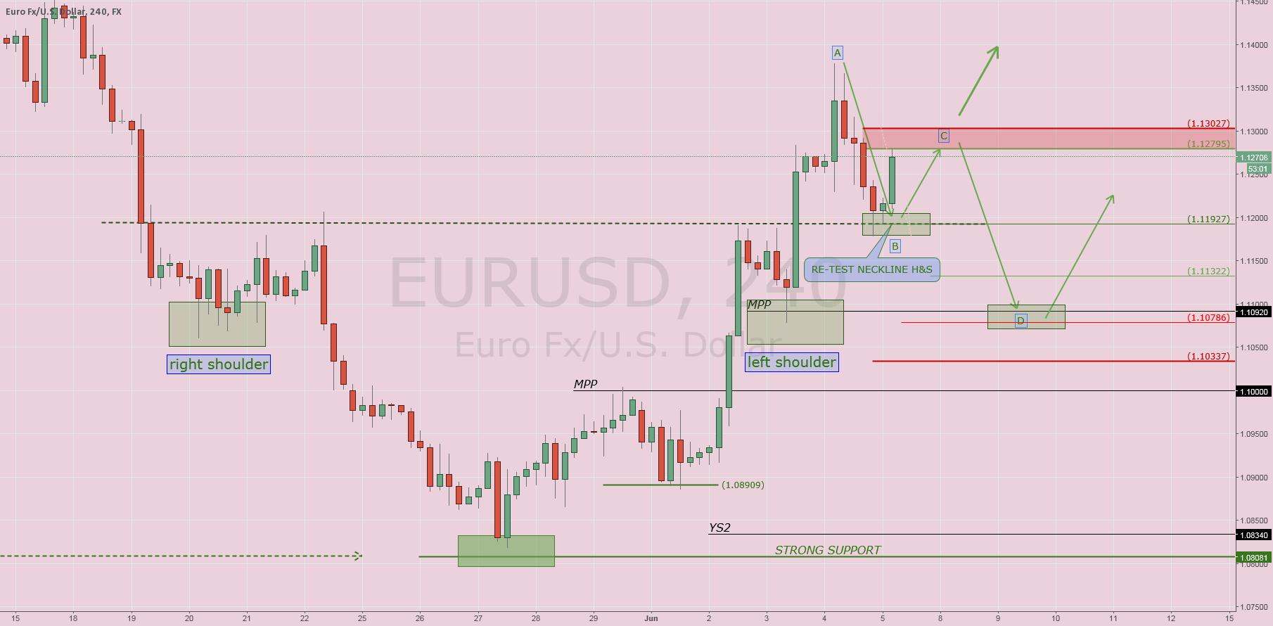 $EURUSD: Waiting NPF (Part II)
