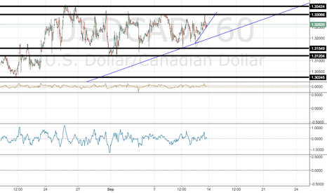 USDCAD: channel