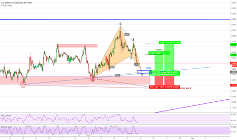 USDCAD: USDCAD (60) Bullish Bat Completing Soon (Long)