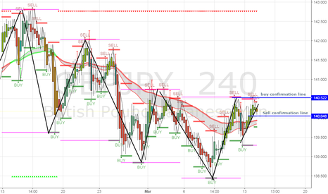 GBPJPY: sell if a full candle closes passed the sell confirmation line