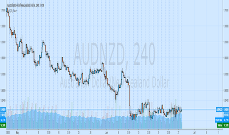 AUDNZD: basket aud long
