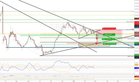 GBPJPY: GBPJPY and the Annual Yen-repatriation + tech set-up: 300 pips!