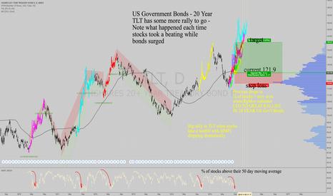 TLT: TLT - US Gov't Bonds 20 Year - 5 years of panic out of stocks