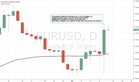 EURUSD: Simple Trading Techniques – Pullback Candlestick Strategy
