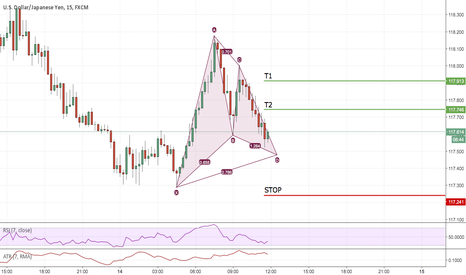 USDJPY: Bullish Gartley near completion