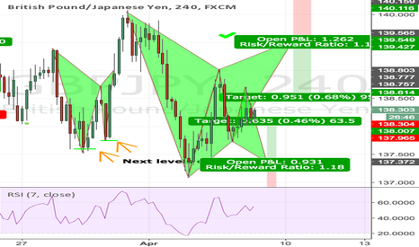 GBPJPY: GBPJPY 4H 2 Gartley Potential Patterns Long & Short !