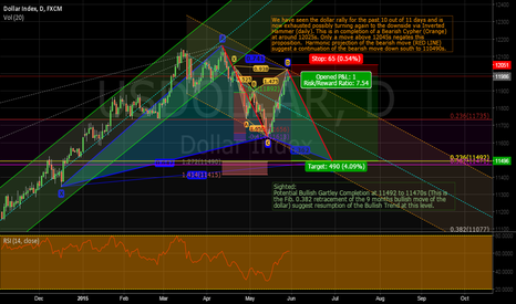 USDOLLAR: Bearish Cypher to Bullish Gartley