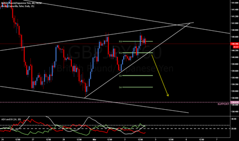 GBPJPY: GBPJPY sell breakout