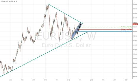 EURUSD: Long Term Pennant on EUR/USD