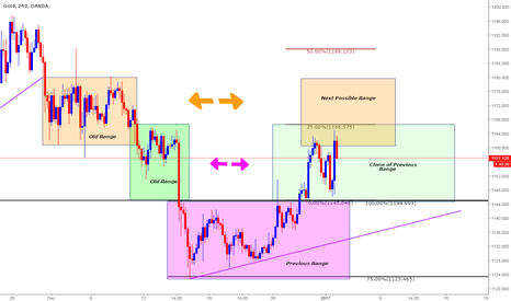 XAUUSD: Educational - How to Trade gold by identifying the Ranges