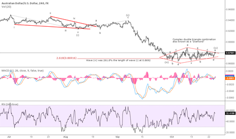 AUDUSD: AUD/USD - Wave (iv) correction over