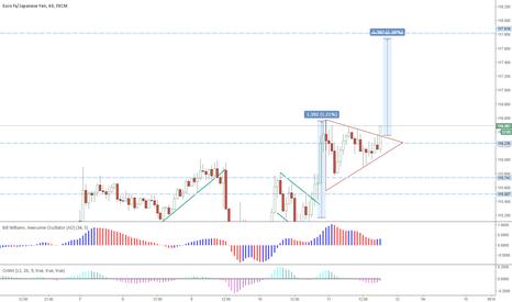 EURJPY: Eur/JPY Break out upside