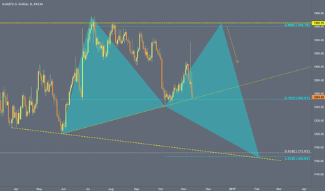 XAUUSD: As long as 1250$ holds