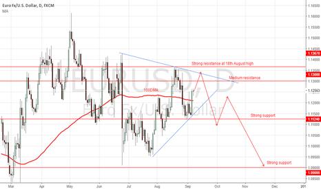 EURUSD: Look for short below 1.1367