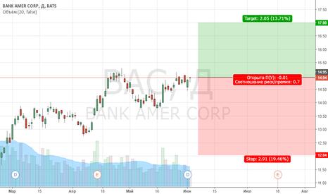 BAC: Bank of America Треугольник
