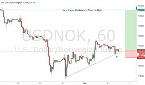USDNOK: Got Long on USDNOK