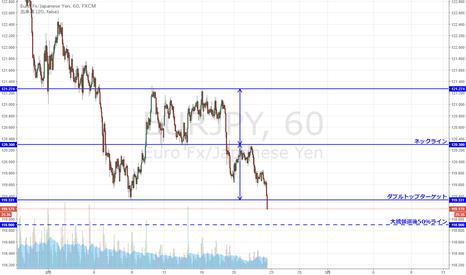EURJPY: ユーロ円 ダブルトップターゲット到達