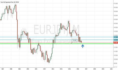 EURJPY: Eur/Jpy Longterm Up