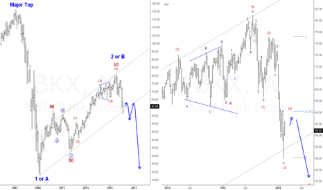 BKX: The only chart you should look at