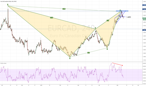 EURCAD: EURCAD completed bearish Bat pattern